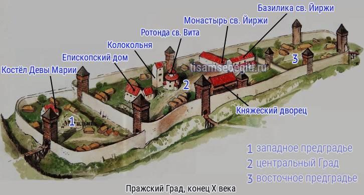 План Пражского Града, конец X века