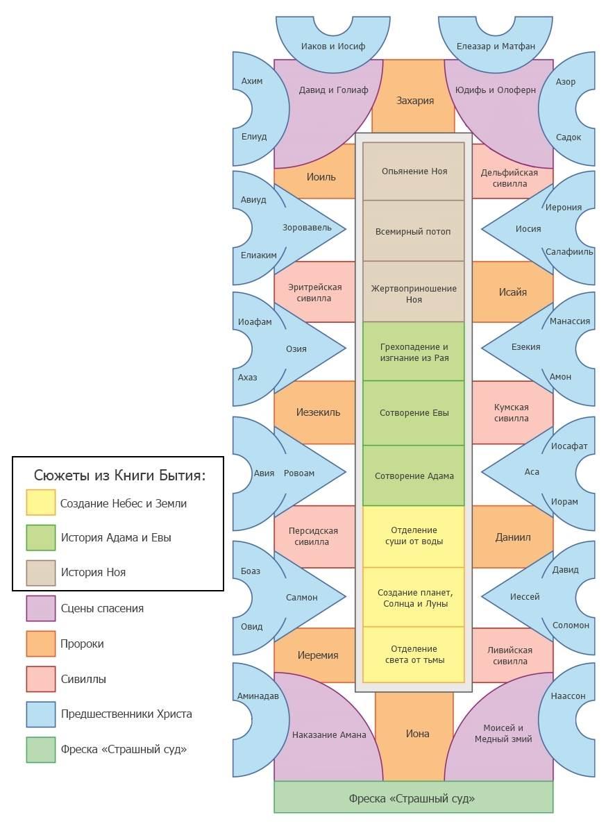Сикстинская капелла: описание, история, фото